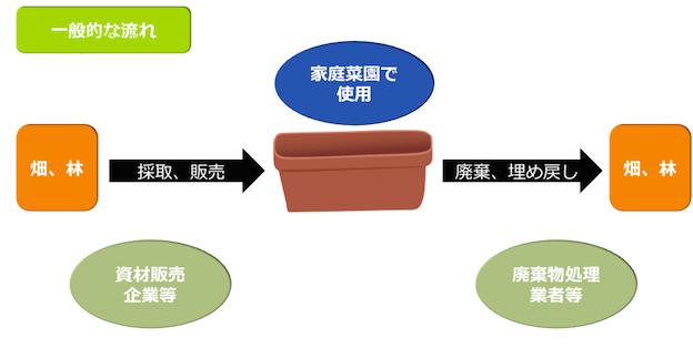 一般的な土の処理方法(採取、回収、埋め戻し)