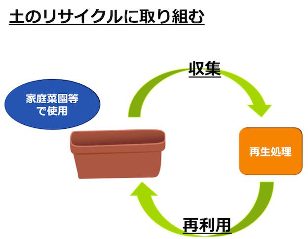 土の回収・リサイクル